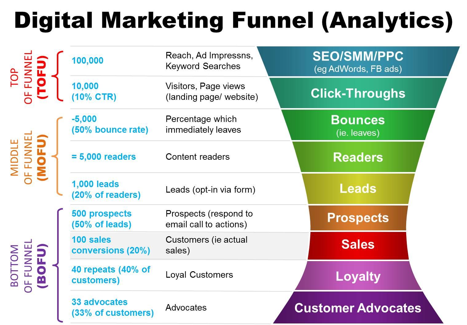 Funnel or Ecosystem Digital Marketing? - Web Design ...